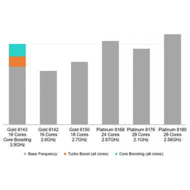 Обзор особенностей семейства HPE Proliant Gen 10